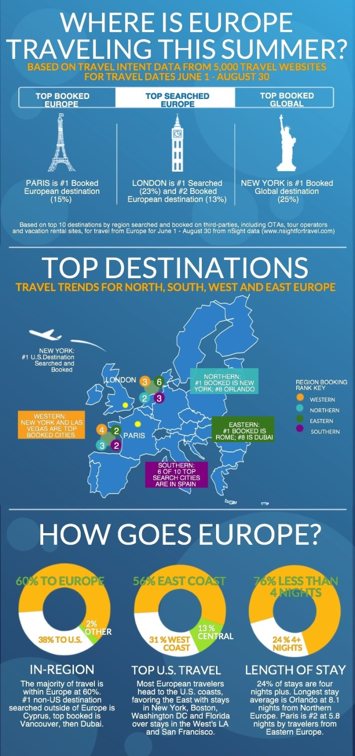 INFOGRAPHIC_WHERE-IS-EUROPE-TRAVELING-THIS-SUMMERv2